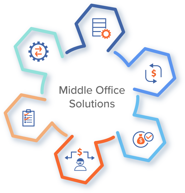 Middle Office Solutions