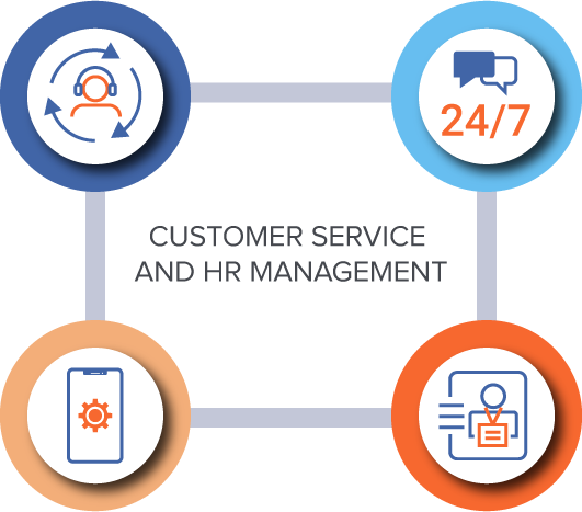 Customer Service and HR Management