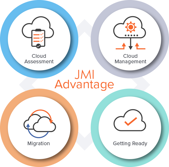JMI Cloud Hosting